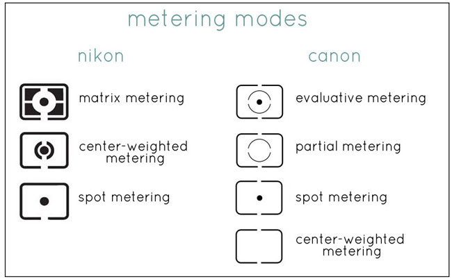 Metering-Modes-canon and nikon